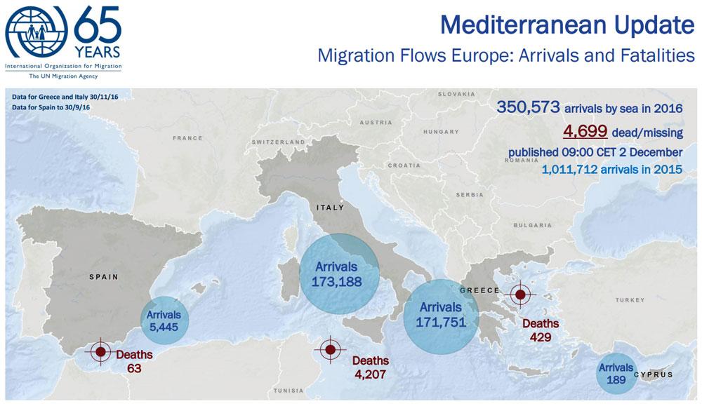 Štatistika príchodov a úmrtí v Stredozemnom mori za rok 2016. Zdroj – Medzinárodná organizácia pre migráciu