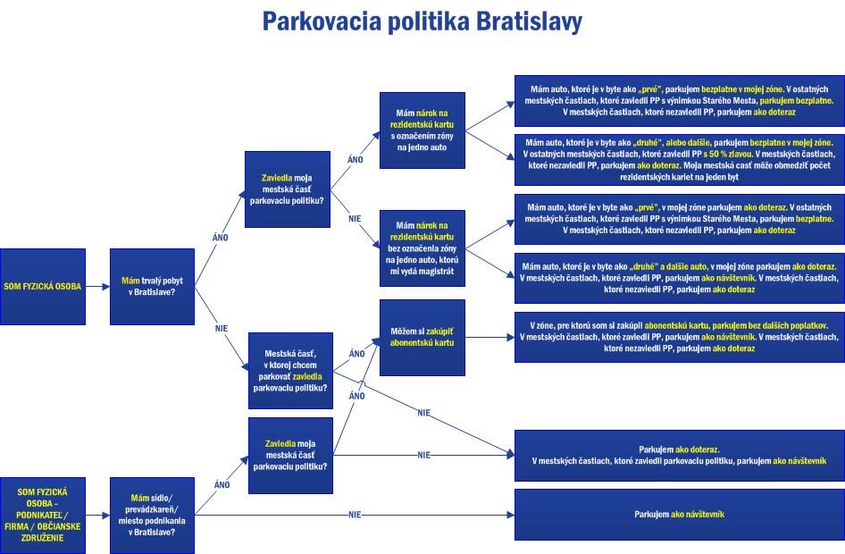 parkovacia-politika-diagram
