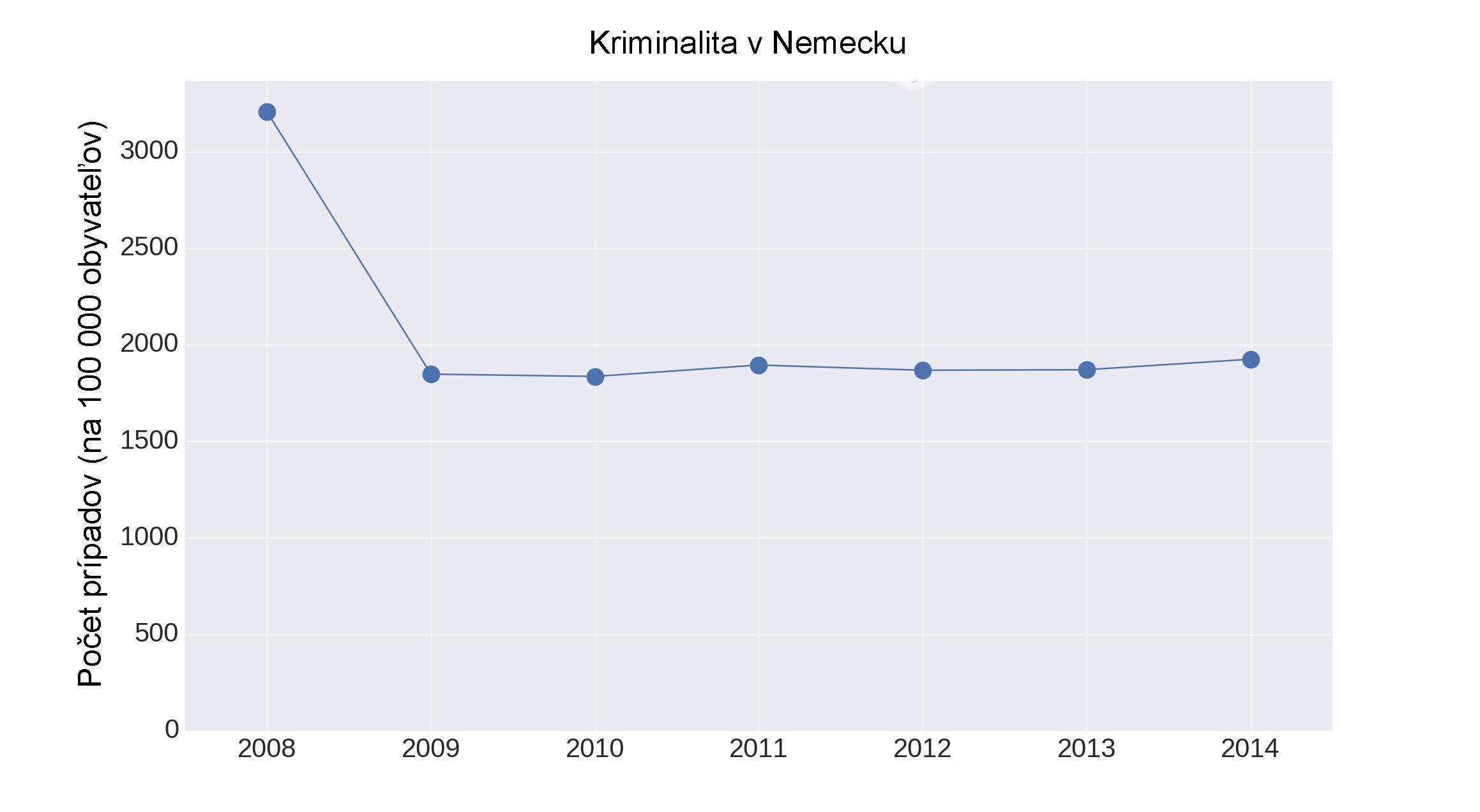 sk_crime_rate_de