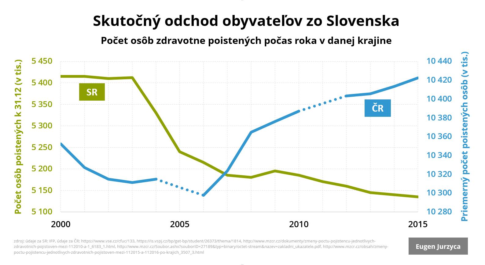 graf_jurzyca