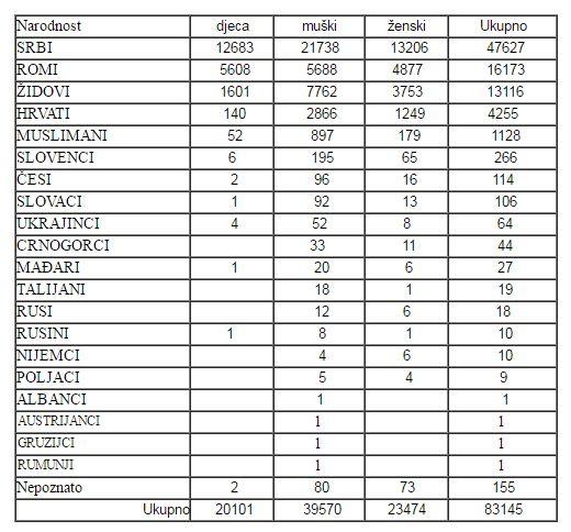 Tabuľka počtu identifikovaných obetí v Jasenovaci - deti, muži a ženy. Zdroj - www.jusp-jasenovac.hr