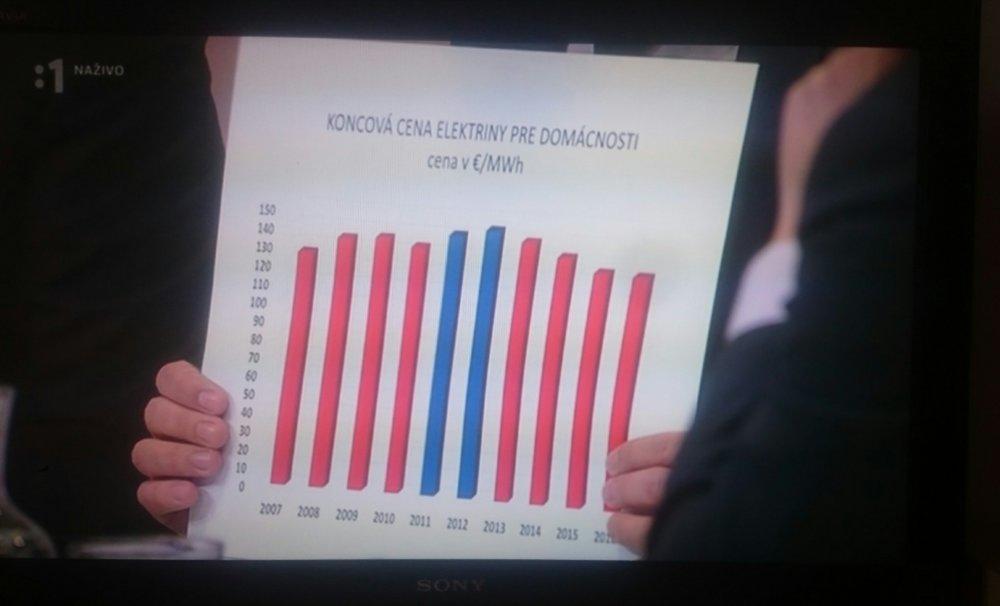 Prerobený graf, s ktorým prišiel do televíznej debaty premiérov poradca Erik Tomáš.