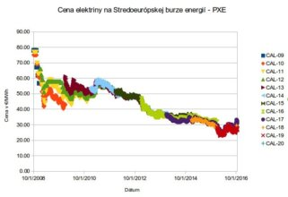 Veľkoobchodná cena elektriny pre Slovensko na burze pxe.cz CAL-XX sú ceny kontraktov pre rôzne roky. V roku 2011 vidno nárast ceny. Zdroj: pxe.cz