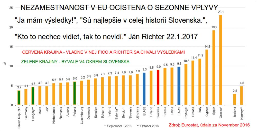 Richterove výsledky v boji proti nezamestnanosti - najhoršia z krajín V4