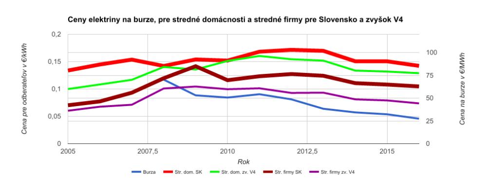 Ceny elektriny na burze, pre stredné domácnosti a stredné firmy Slovensko versus zvyšné krajiny V4