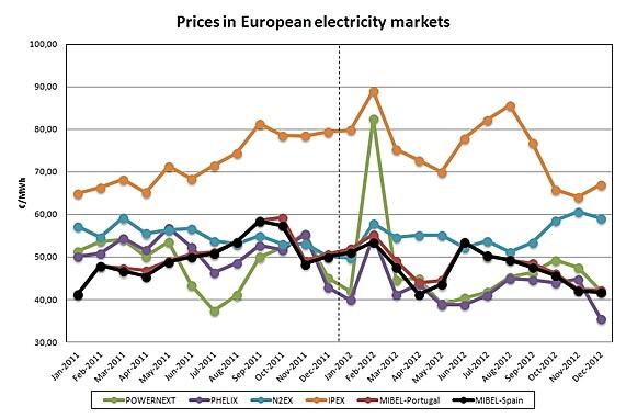 Ceny elektriny na Európskych burzách