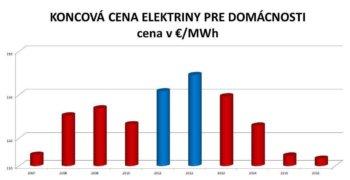 Graf ceny elektriny pre domácnosti. Zdroj: Kamil Bodnár