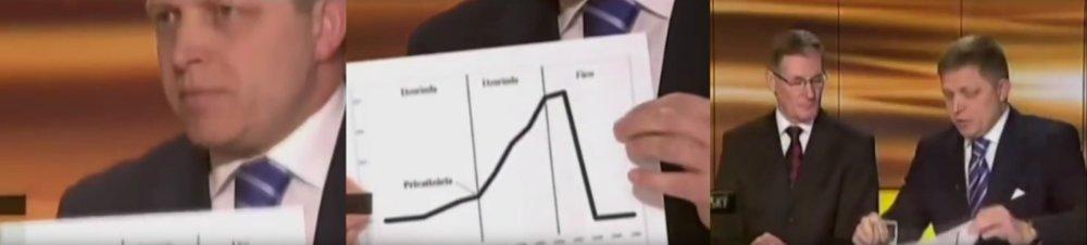 Fico s falošným grafom ceny plynu 27.3.2011