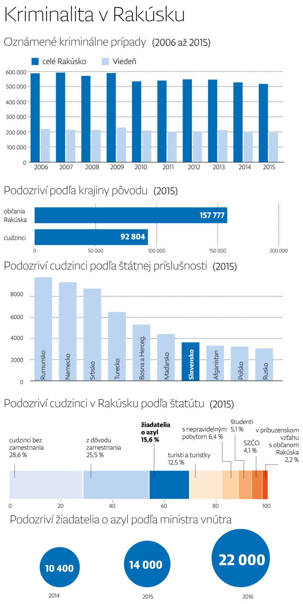 rakusko_graf