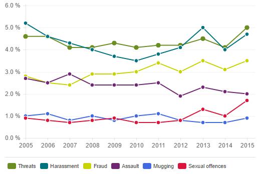 Obete zločiny podľa prieskumu. Zľava: Vyhrážanie sa, obťažovanie, podvody, napadnutie, prepadnutie, sexuálne útoky. Zdroj - Bra.se