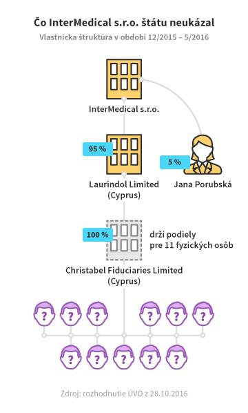 vlastnicka-struktura-intermedical-update-02