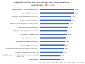 2017-03-15_najvacsie_problemy_v_zdravotnictve_slide2