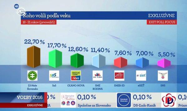 Exit poll Agentúry Focus pre televíziu Markíza v deň parlamentných volieb 2016. Reprofoto – TV Markíza