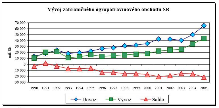 agropotravinarsky-obchod-do-2005
