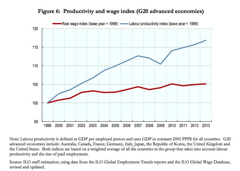 wage-productivity