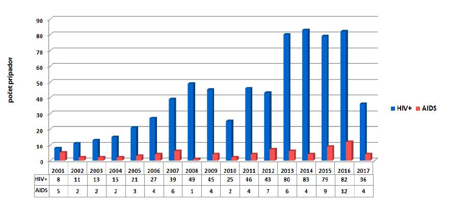 Výskyt prípadov HIV a AIDS od roku 2001 do 30. 6. 2017