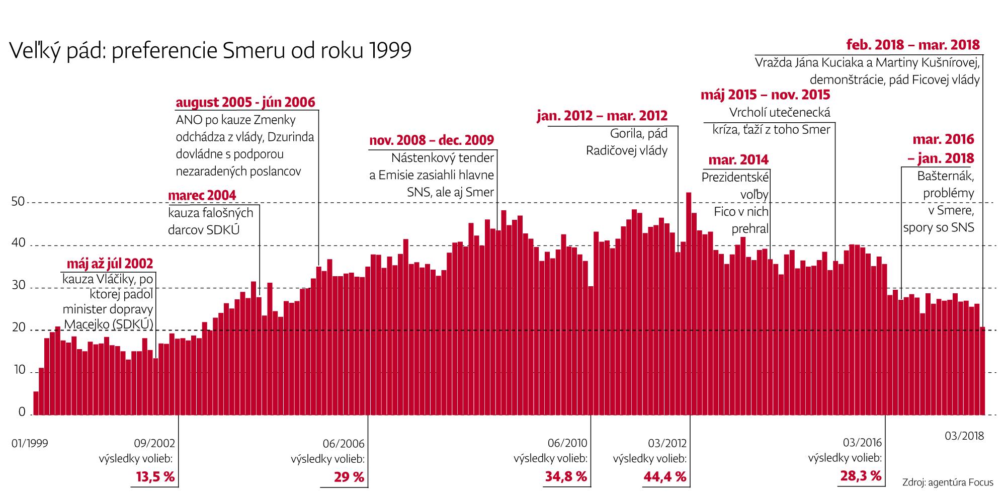 Fico a Smer padajú. Takto zle na tom boli pred 15 rokmi (+ tabuľky a grafy) – Denník N