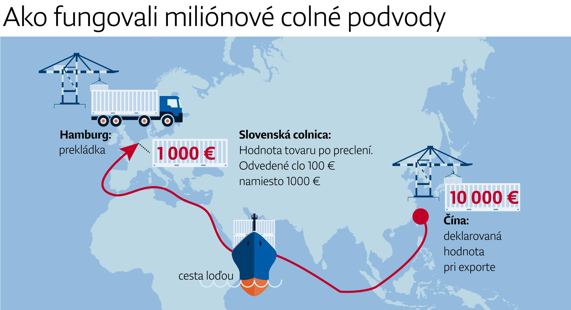 OLAF vypátral obrovské colné podvody na Slovensku, Únii máme zaplatiť vyše 300 miliónov eur – Denník N