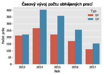 Časový vývoj počtu obhájených prací