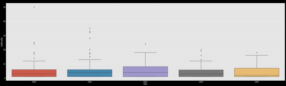 Priemerný počet (medián, minimum, maximum, rozptyl) prác na vedúceho a rok