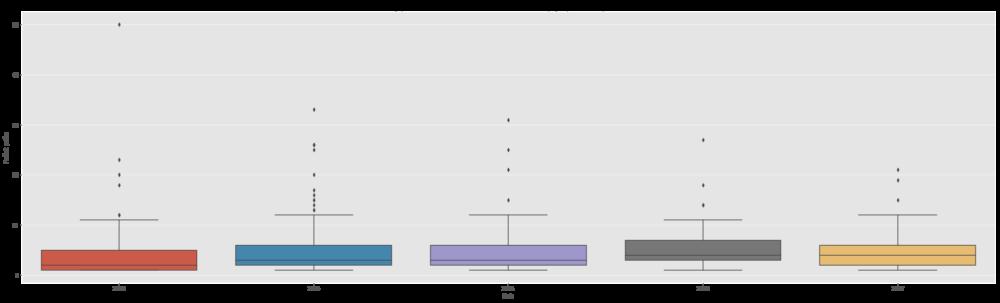 Priemerný počet (medián, minimum, maximum, rozptyl) prác na oponenta a rok