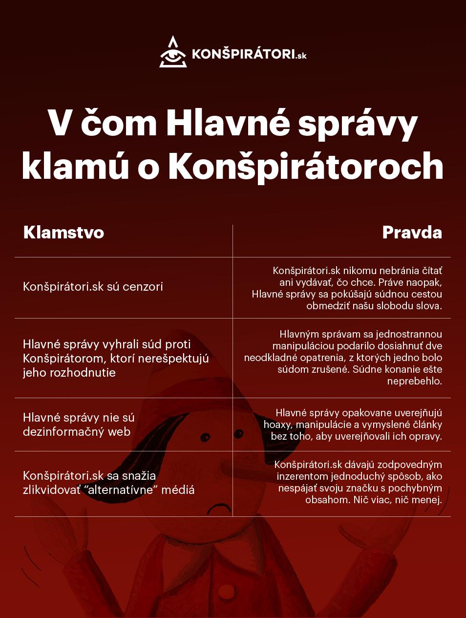Infografika HS a Konšpirátori.sk