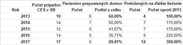 Počet pacientov prepustených a preložených po vážnej operácii chrbtice(CES) na Slovensku tabulka