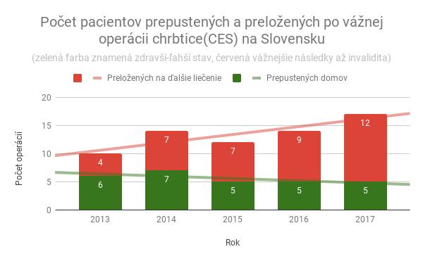 Počet pacientov prepustených a preložených po vážnej operácii chrbtice(CES) na Slovensku - Štatistika