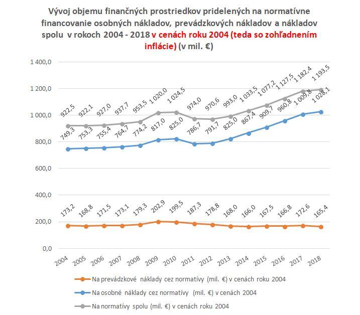 Z grafu je zrejmé, že finančné prostriedky na prevádzku v reálnom vyjadrení klesajú a v posledných 5 rokoch sa už dostali pod úroveň roka 2004 | Zdroj dát: Ministerstvo školstva, vedy, výskumu a športu SR, prepočty inflácie autorka