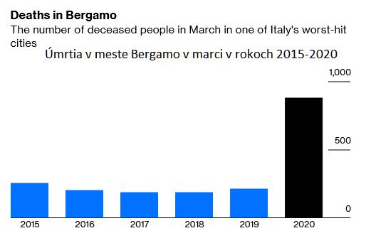 Úmrtia v meste Bergamo v marci v rokoch 2015-2020