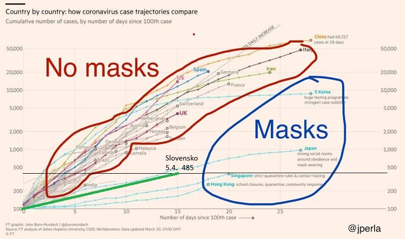 Štáty používajúce masky a iné opatrenia, versus štáty bez masiek pre všetkých obyvateľov na verejnosti