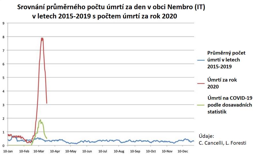 Graf: Úmrtia v obci Nembro v Taliansku v rokoch 2019 vs 2020 bežné a pripísané koronavírusu