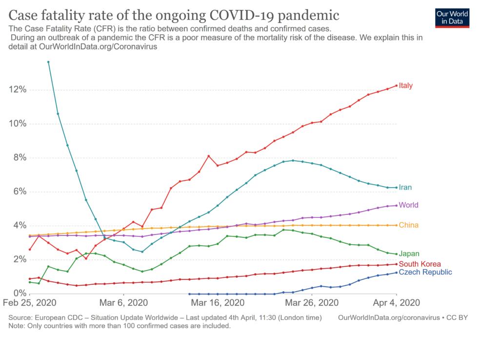 Coronavirus CFR - pomer úmrtí na evodovaný prípad choroby Covid-19