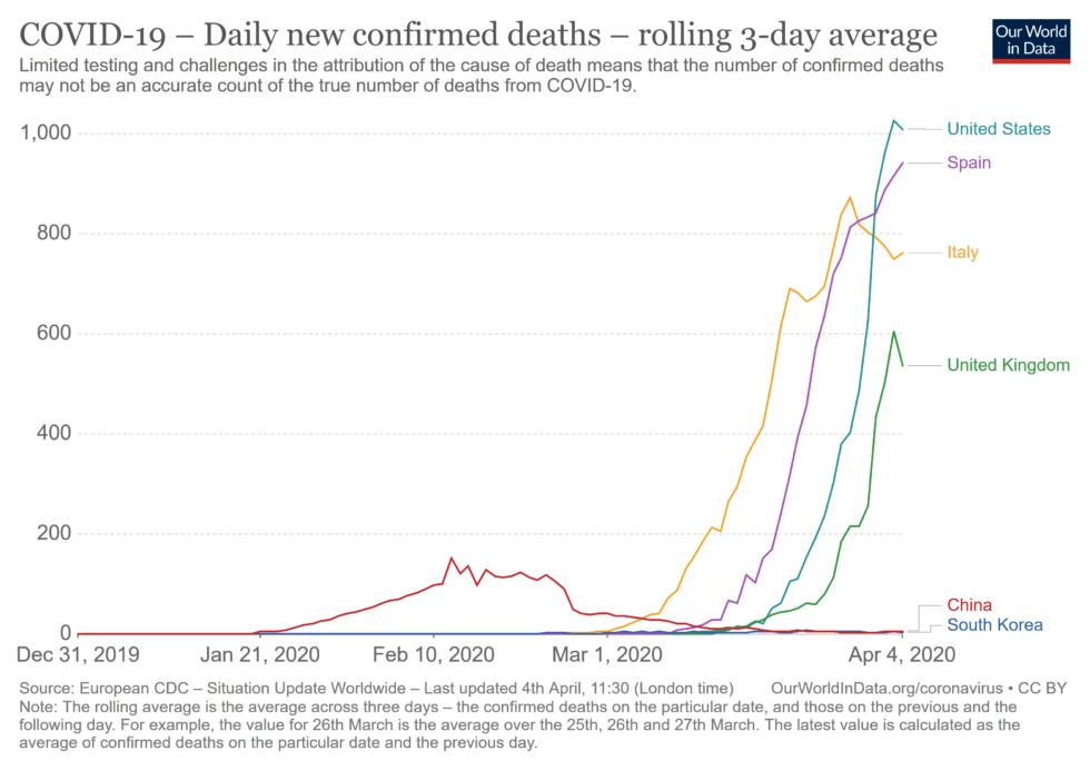 Covid-19 denný prírastok úmrtí 3 dňový kĺzavý priemer