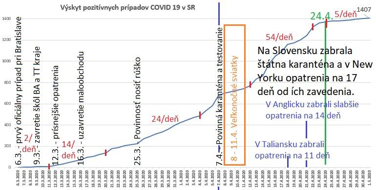 Koronavírus - výskyt covid-19 s opatreniami v rôznych častiach sveta.