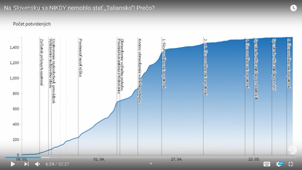 Graf, kde MUDr. Bukovský vidí postupné sploštenie krivky pribúdania nových prípadov z dôvodu malého počtu nových prípadov