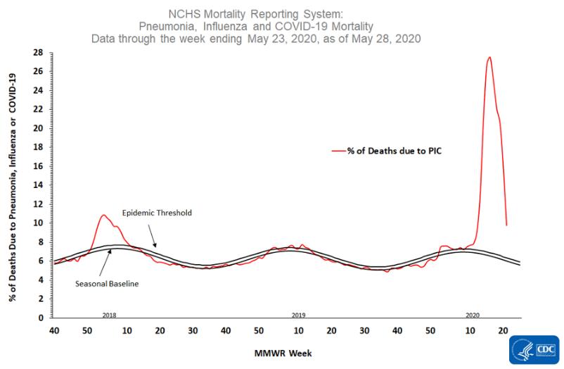 Úmrtia v USA na Chrípku, zápal pľúc a Covid-19 za posledné 3 roky podľa CDC