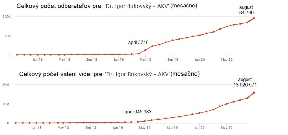 Rast odberateľov a sledovanosti videí Dr Bukovského na Youtube. Zdroj: socialblade.com
