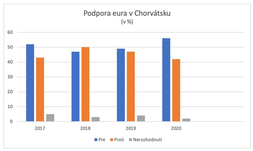 CapitalPanda_Peric_Chorvatsko_prijme_euro_2023