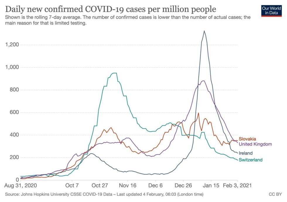 7-dňový klzavý priemer potvrdených prípadov vo vybraných krajinách.