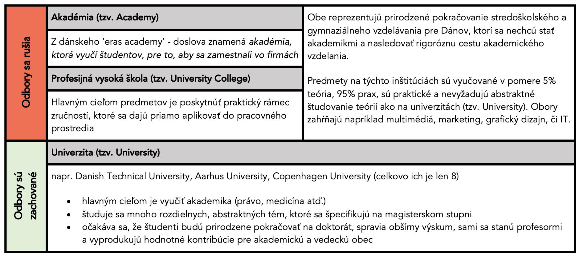 Vysvetlenie rozdielu medzi dánskymi akadémiami, profesijnými vysokými školami a univerzitami