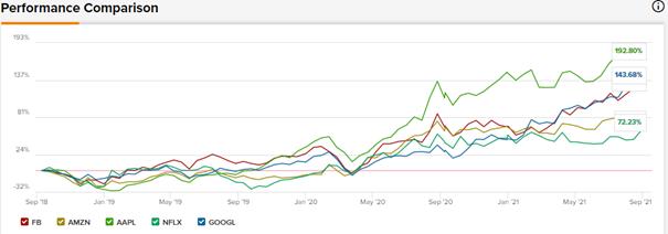ProfitLevel-Zarska-Porovnanie vykonu Facebook,Google,Apple