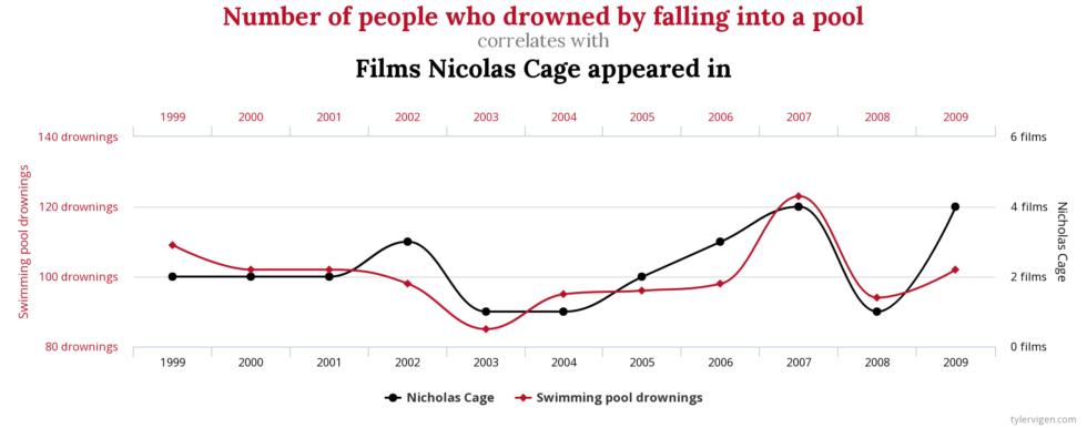 """Graf """"závislosti"""" filmov s Nicolas Cage a pády do bazéna"""