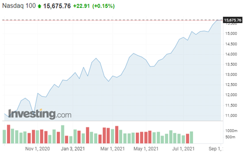 ProfitLevel-Zarska-Vyvoj NASDAQ 100 za posledny rok