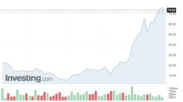 ProfitLevel-Zarska-Výkon spoločnosti Snap Inc za 5 rokov. Zdroj:Investing.com