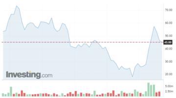 ProfitLevel-Zarska-Výkonnosť spoločnosti Tod's SpA za 5 rokov. Zdroj: Investing.com